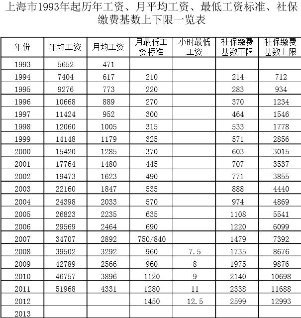上海市职工最低工资_上海2013年社保按 上海市2013年社保怎么交的?